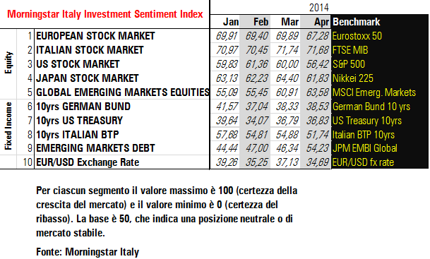Morningstar Italy Investment Sentiment Index